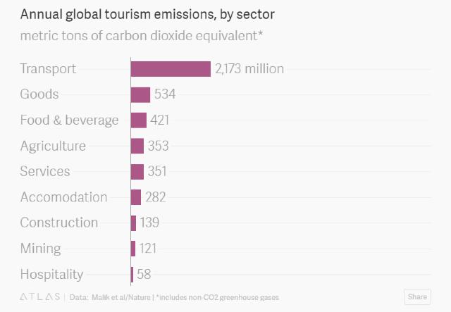 【綠色旅遊】旅行避不了乘坐飛機,減碳和旅遊就無法並存?